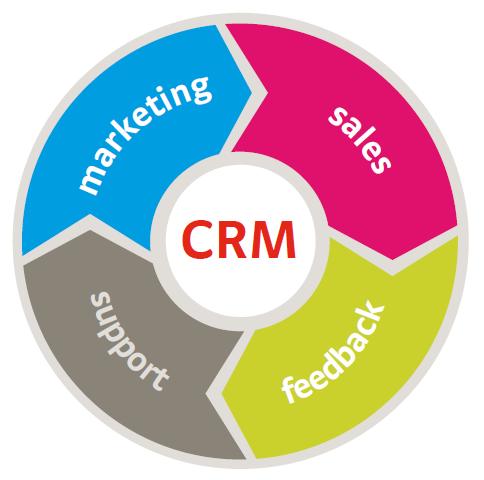crm-strategy-webtecz